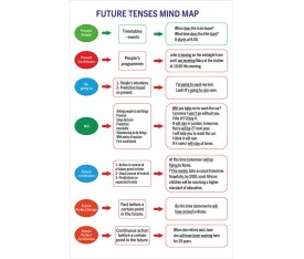 Future Tense Mind Map